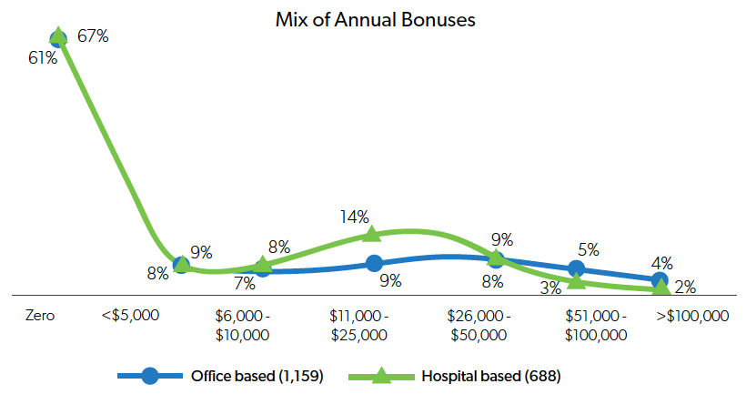 Trends in Bonuses
