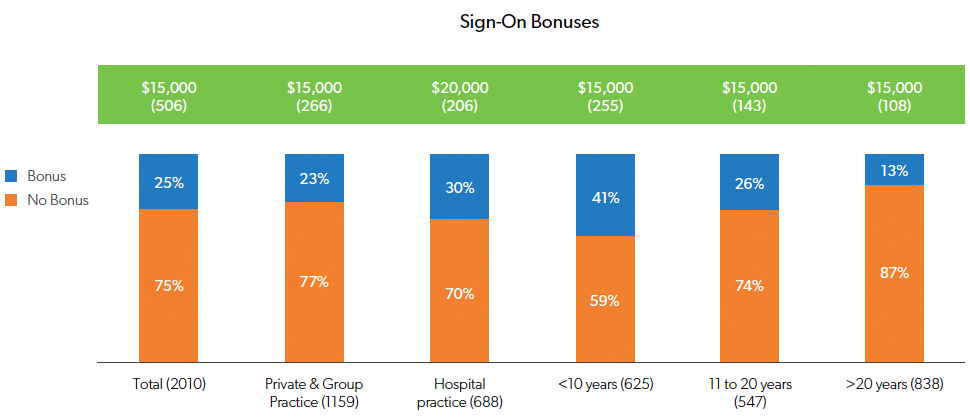 Sign-on Bonuses