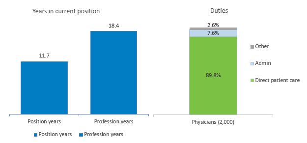 Time in Current Profession
